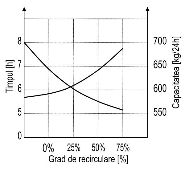 Influenţa gradului de recirculare al aerului asupra duratei şi a capacităţii de deshidratare