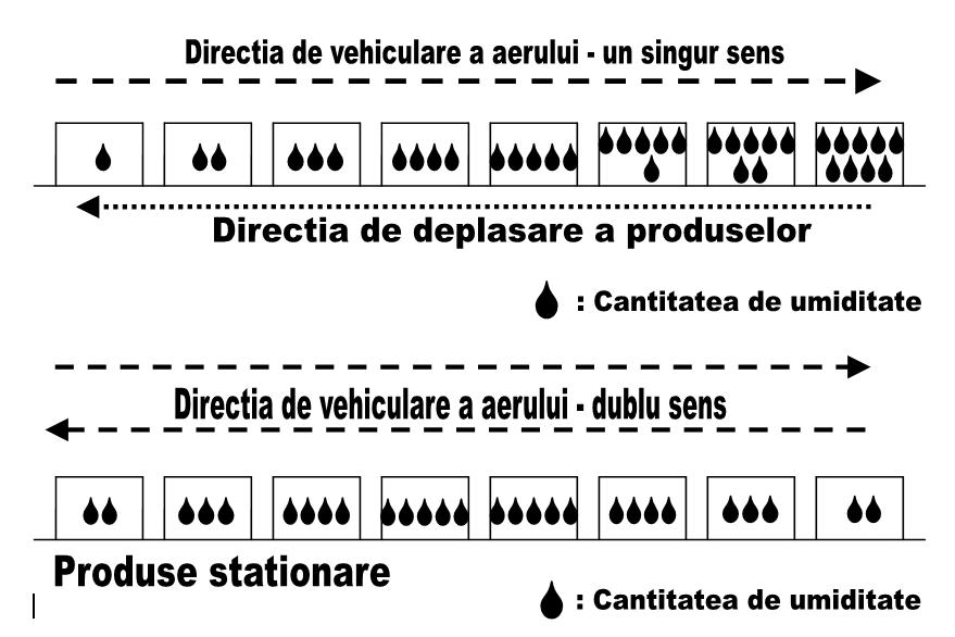 Influenţa vehiculării aerului într-o singură direcţie asupra umidităţii produselor în camerele lungi