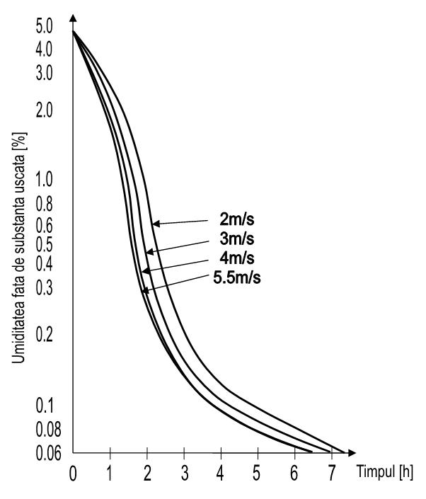 Influenta vitezei aerului asupra deshidratarii
