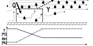 Transferul caldurii si umiditatii in procesul de deshidratare