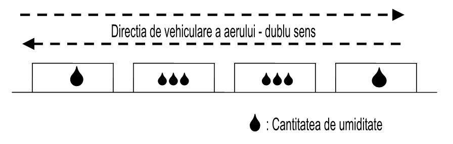 Vehicularea aerului cu schimbare de sens